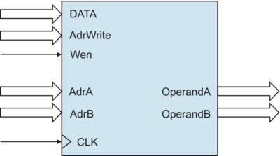 Графическое изображение модуля регистрового файла