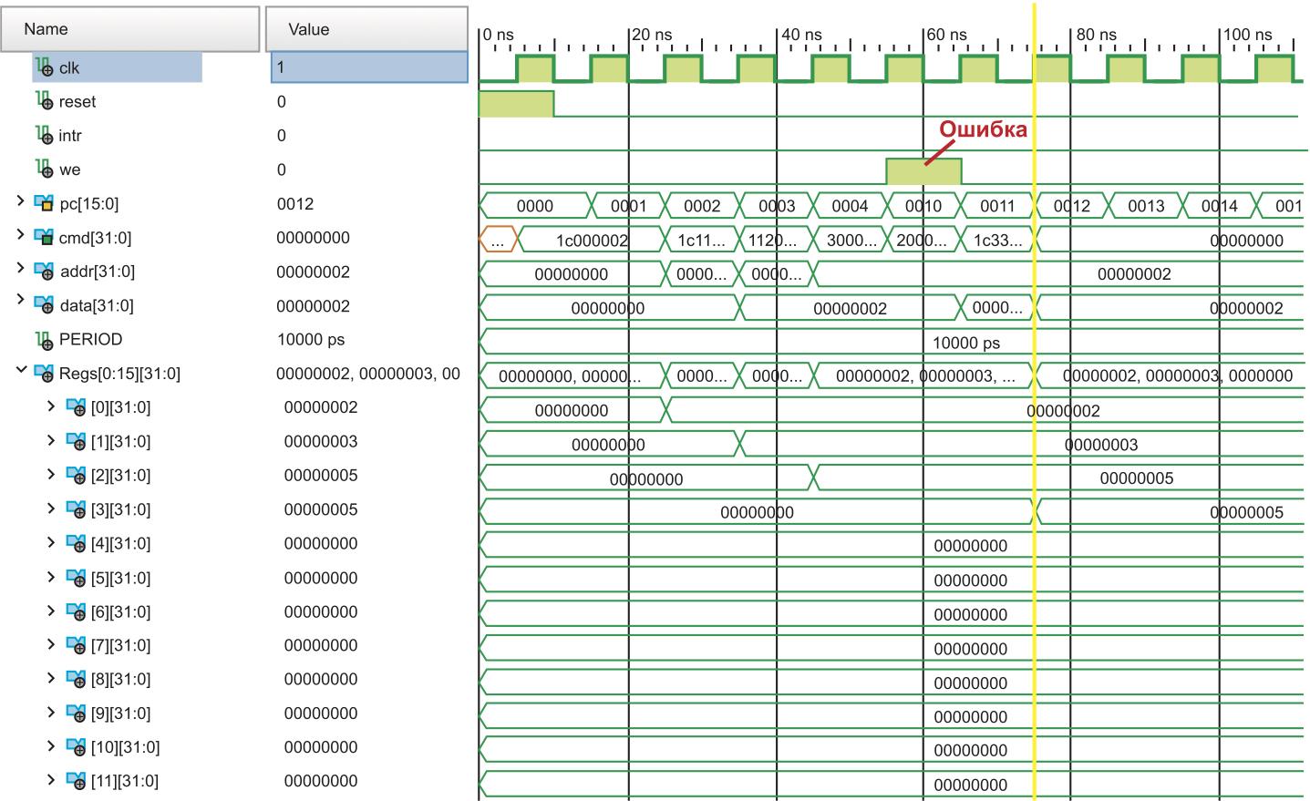 Временные диаграммы работы тестовой программы с выполнением инструкции, следующей за командой перехода
