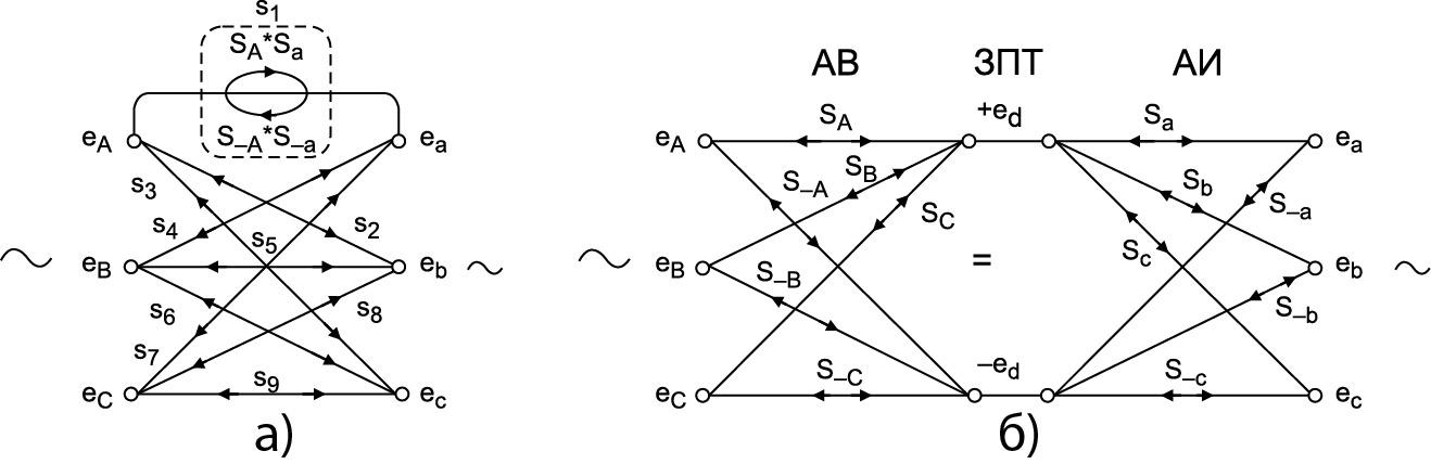 Символическое изображение коммутирующей матрицы в составе МПЧ (а) и ее схемы замещения (б)