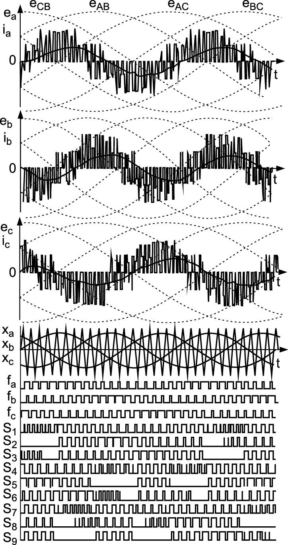 Диаграммы напряжений и токов на выходе двухзвенной модели МПЧ