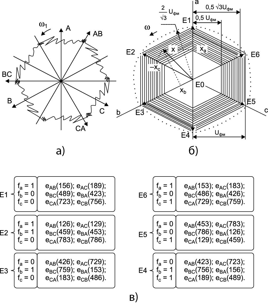Векторные диаграммы сетевого тока (а) и выходного напряжения (б) с указанием условий включения базовых векторов (в)