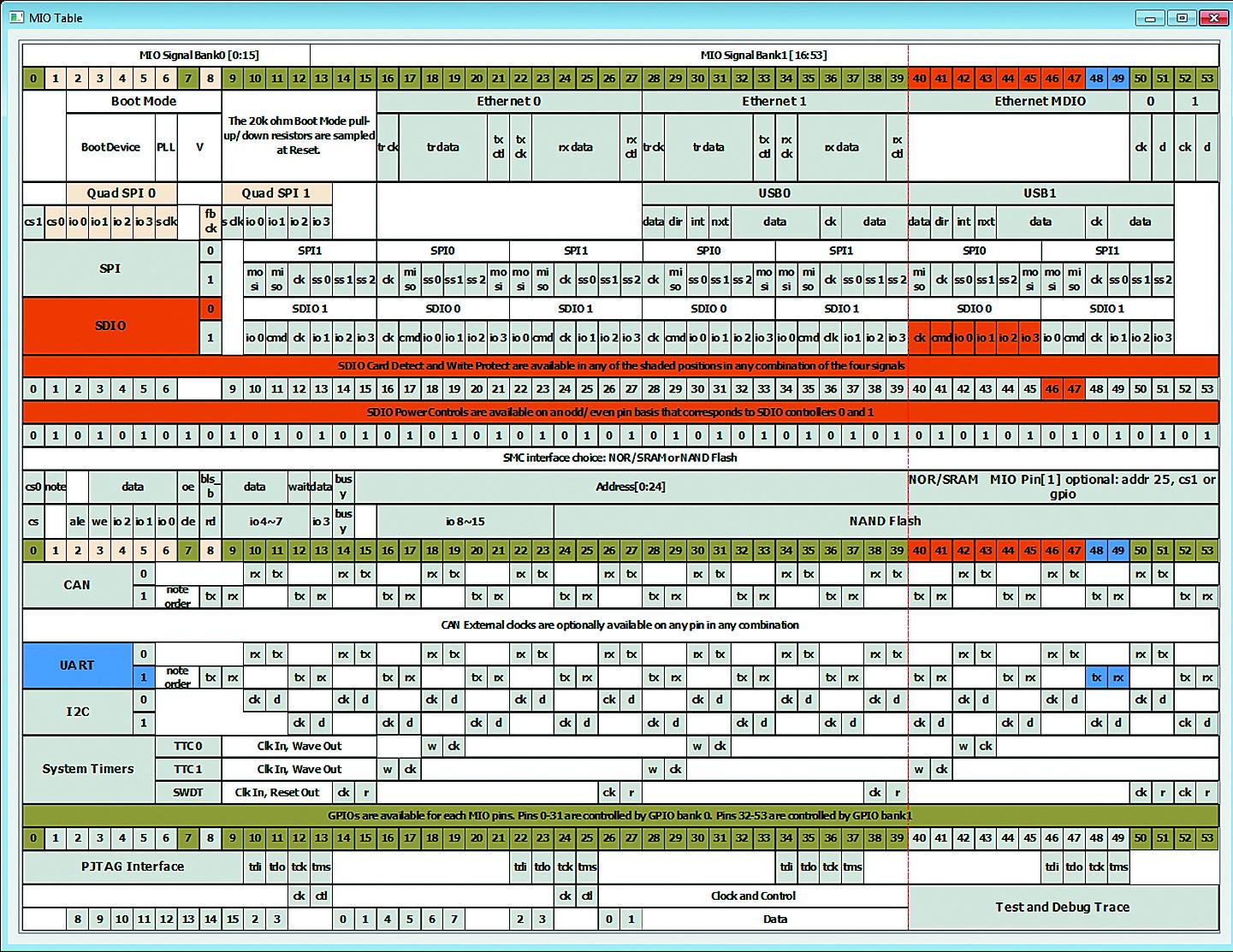 Таблица возможных вариантов подключения периферии процессорного блока PS к мультиплексируемым блокам ввода/вывода