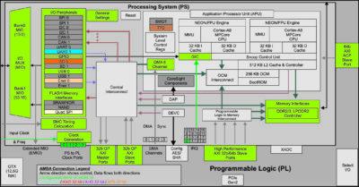 Вариант конфигурации процессорной системы, записанный в шаблоне ZedBoard Development Board Template