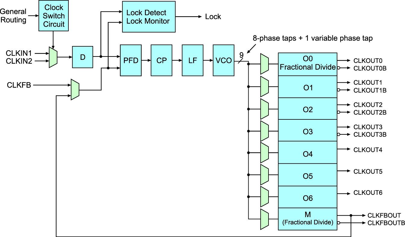 Блок диаграмма блока MMCM