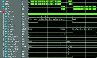 Временные диаграммы интерфейса ввода/вывода модуля RT_control.v