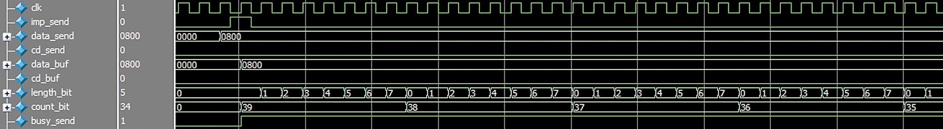 Временные диаграммы модуля Transmitter.v
