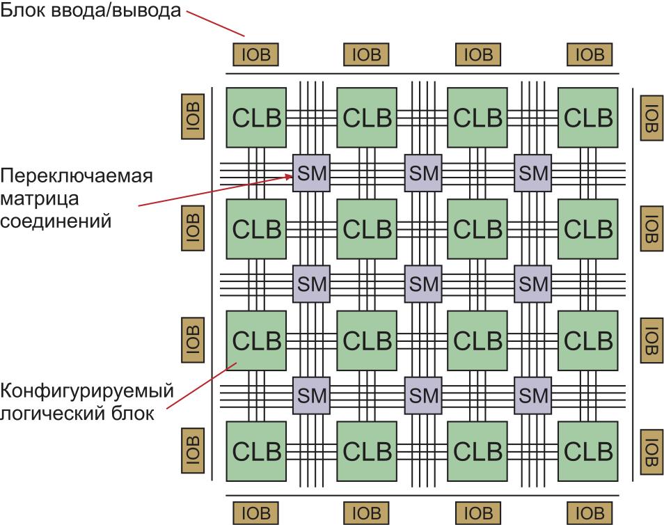Упрощенная схема FPGA