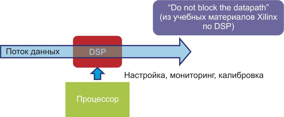 Применение процессора в составе системы цифровой обработки сигналов