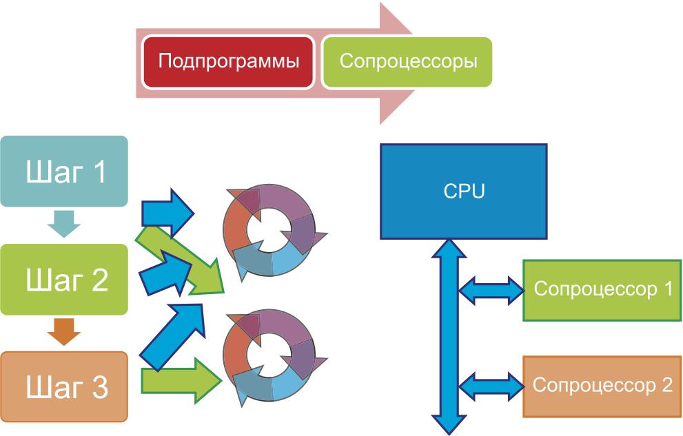 Применение многопроцессорной системы для параллельной обработки задач во встраиваемом оборудовании