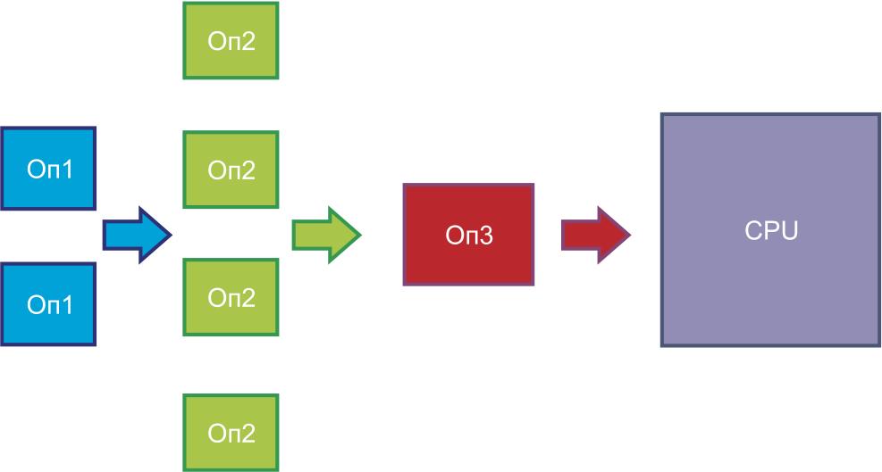 Применение ускорителей в сочетании со специализированным управляющим процессором