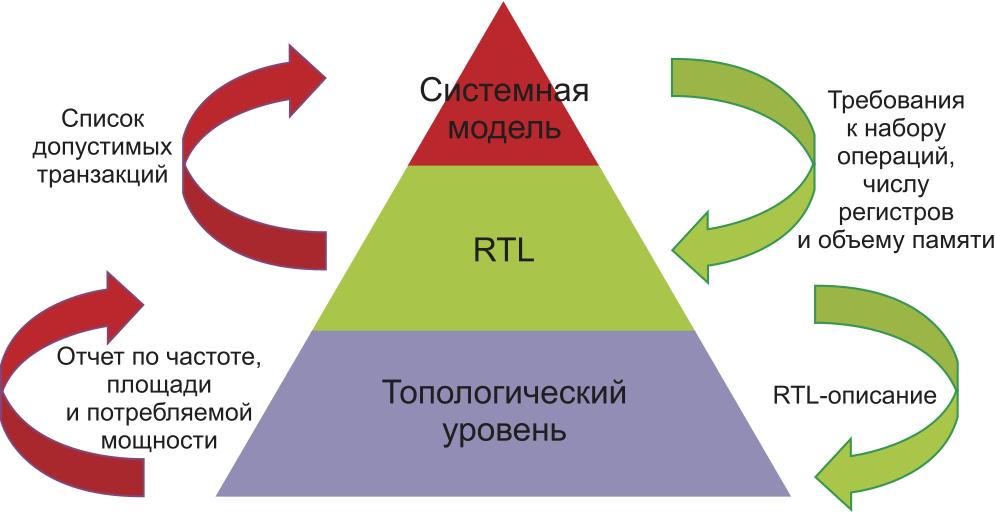 Основные этапы проектирования процессора