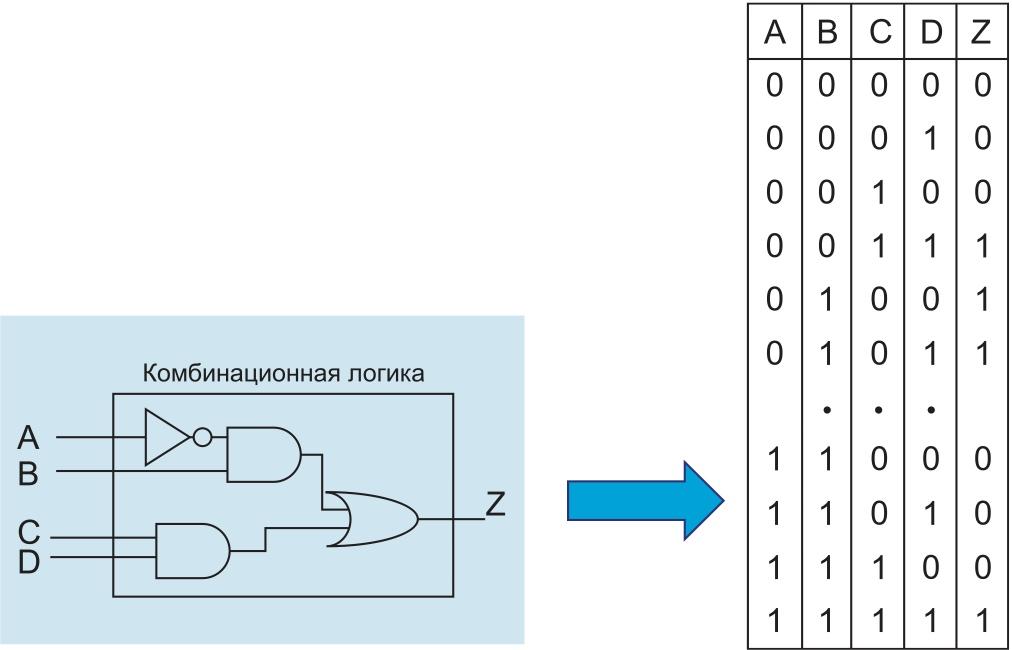 Комбинационная схема и ее представление в виде таблицы истинности