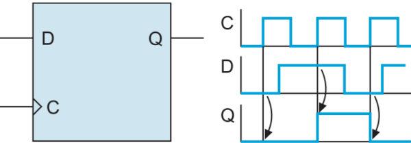 Графическое изображение и временная диаграмма работы D‐триггера