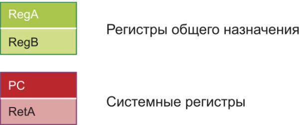 Регистровая модель примера процессора