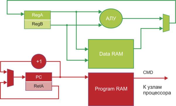 Структурная схема примера процессора