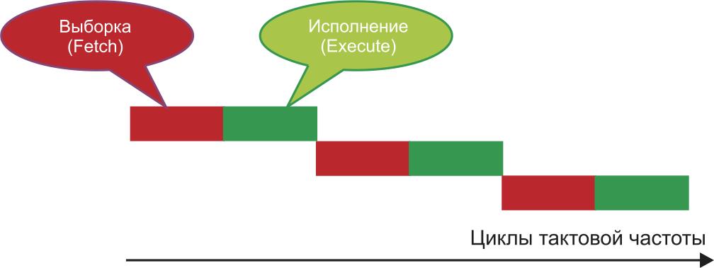 Временная диаграмма операций, выполняемых процессором для различных тактов