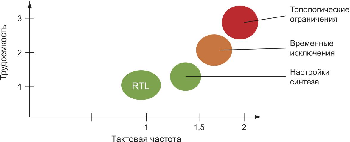 Соотношение между тактовой частотой и трудоемкостью работ при создании процессора