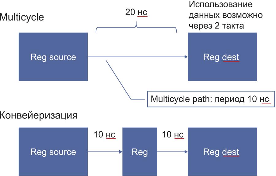 Сравнение эффектов от проектного ограничения multicycle и конвейеризации