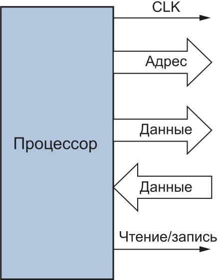 Простая системная шина