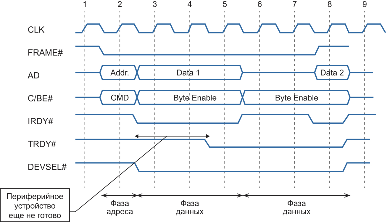 Диаграмма обмена данными по шине PCI