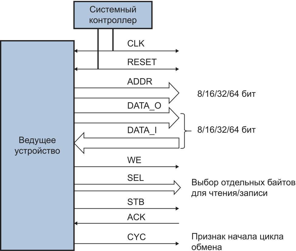 Интерфейс системной шины Wishbone