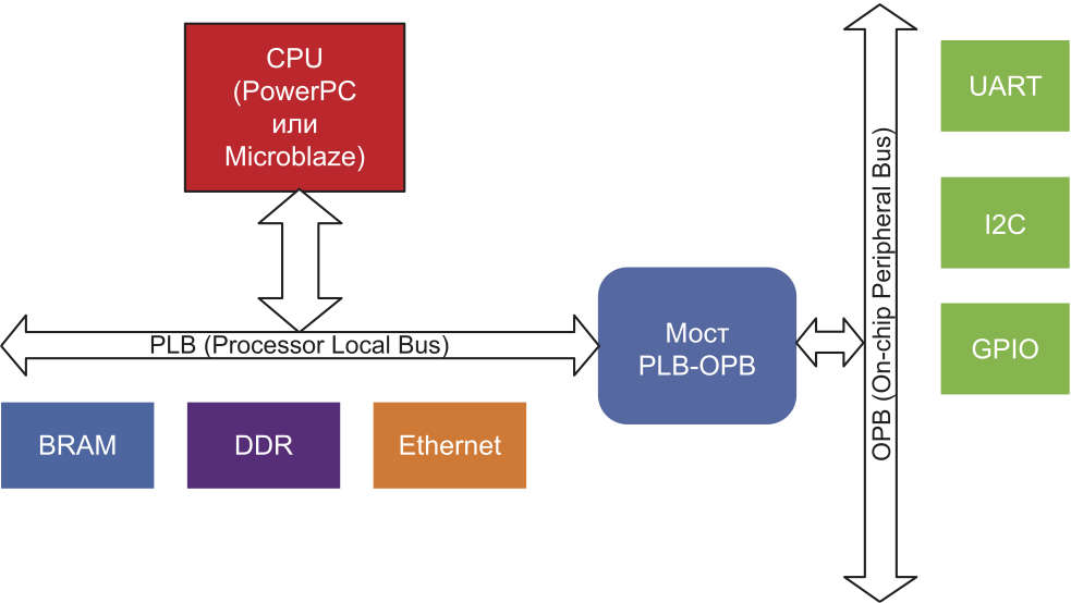 Использование моста в технологии CoreConnect для процессорных ядер PowerPC и MicroBlaze в ПЛИС Xilinx