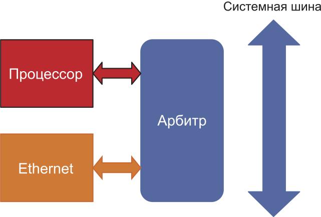 Использование арбитра для доступа к системной шине