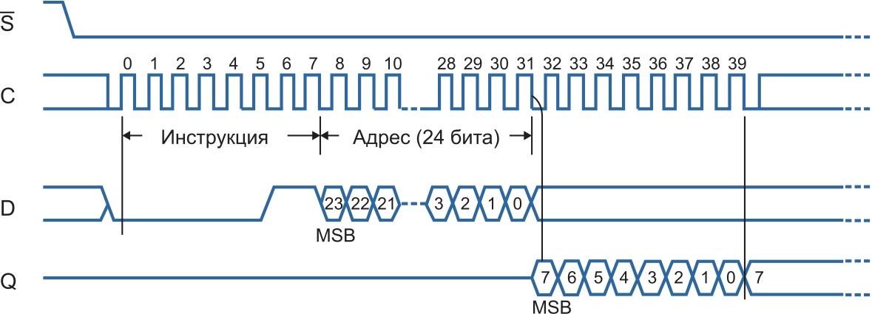 Временные диаграммы обмена данными с флэш-памятью по SPI-интерфейсу