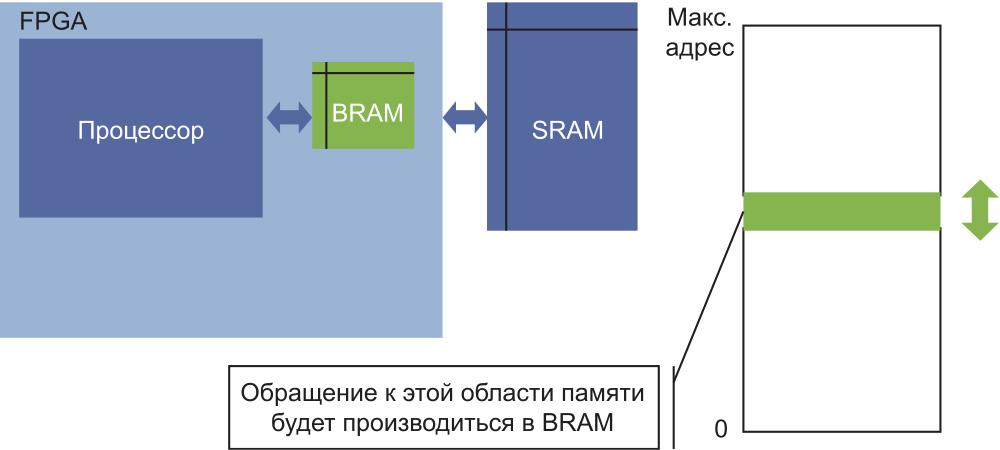 Принцип использования кэш-памяти в процессоре
