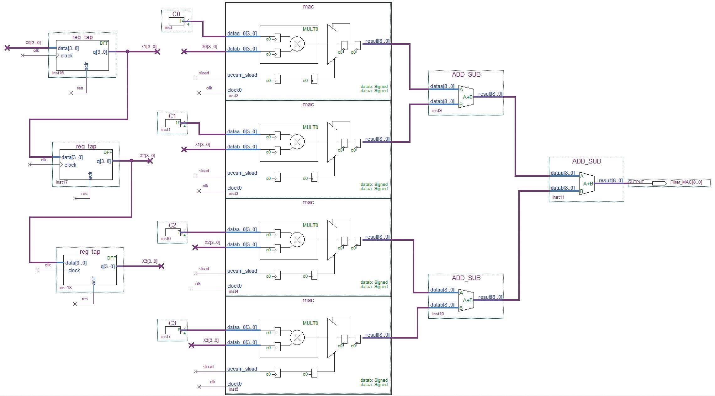 Параллельная реализация КИХ-фильтра на четыре отвода с использованием четырех блоков в САПР ПЛИС Quartus II (мегафункция ALTMULT_ACCUM)
