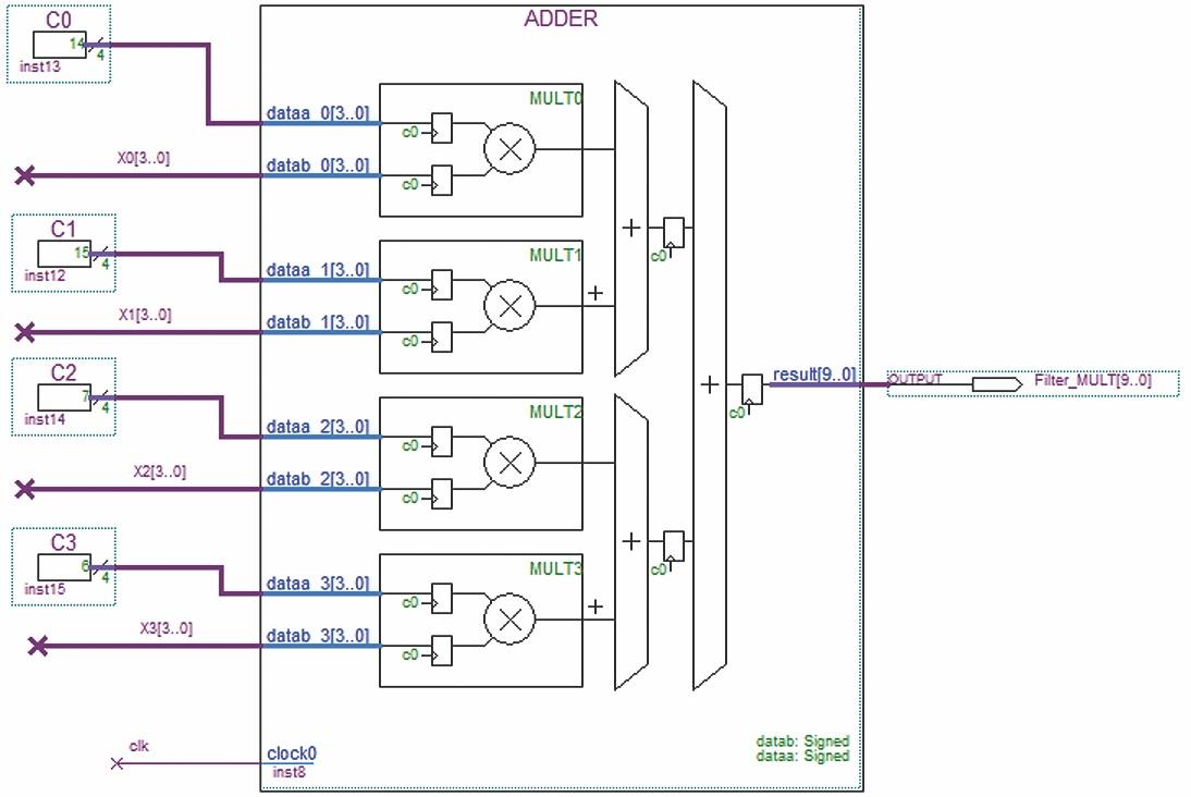 Параллельная реализация КИХ-фильтра на четыре отвода с использованием четырех перемножителей в блоке (мегафункция ALTMULT_ADD). Линия задержки такая же, как и на рис.1