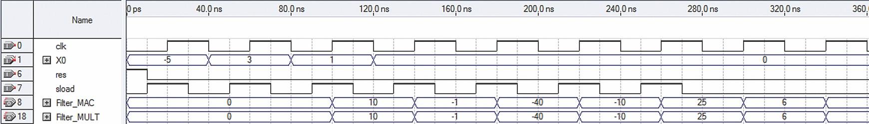 Временные диаграммы работы параллельных фильтров на четыре отвода с использованием мегафункций ALTMULT_ACCUM и ALTMULT_ADD