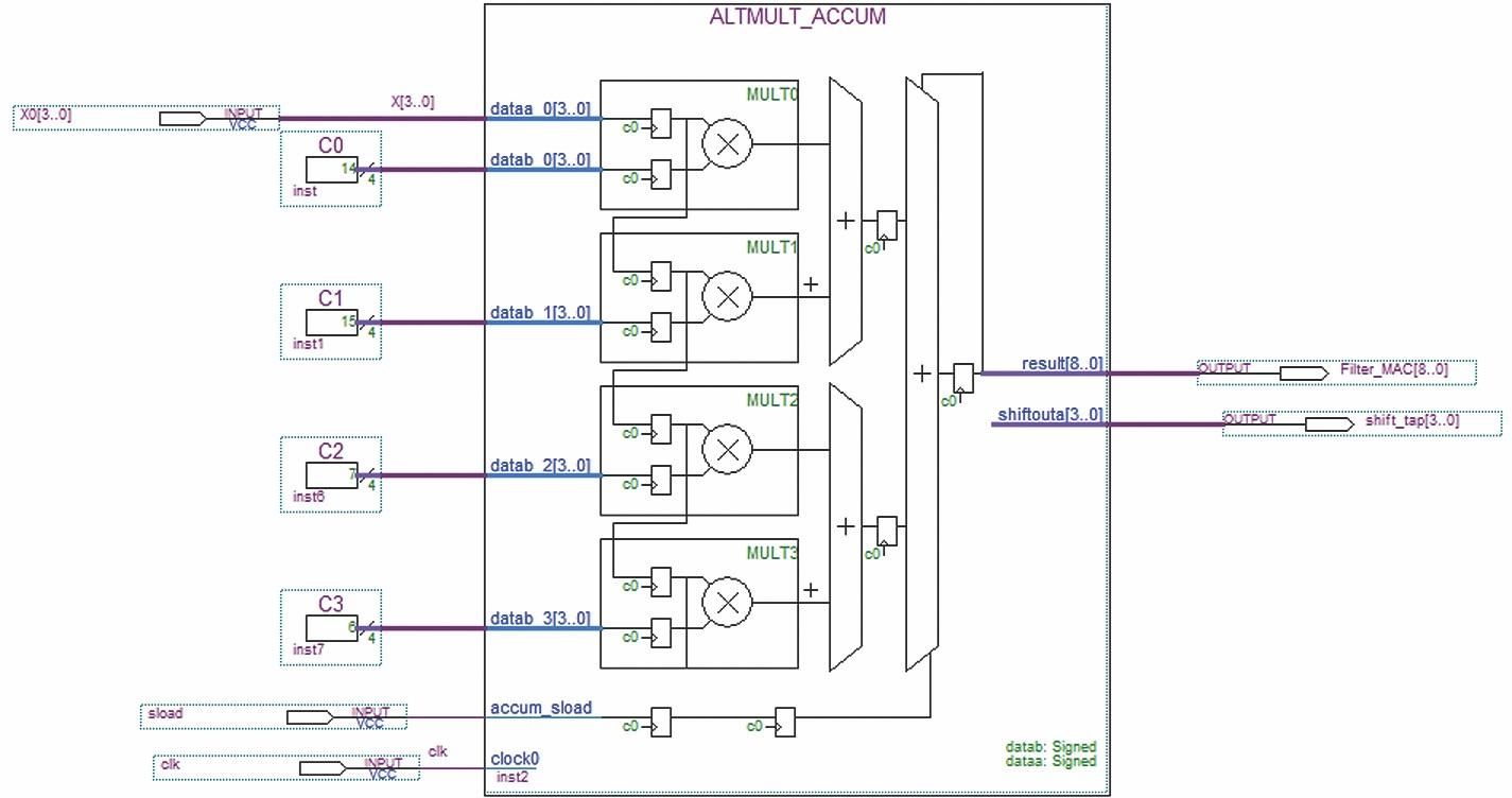 Параллельная реализация КИХ-фильтра на четыре отвода с использованием одного блока с четырьмя перемножителями в САПР ПЛИС Quartus II (мегафункция ALTMULT_ACCUM). Линия задержки построена на внутренних регистрах перемножителей MULT0-MULT3