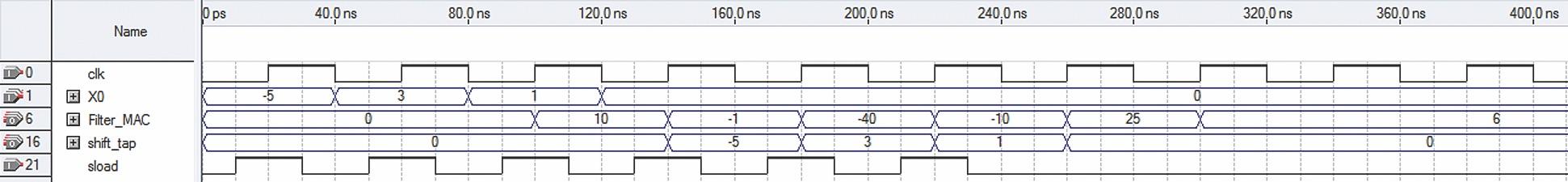 Временные диаграммы работы фильтра на четыре отвода с использованием мегафункции ALTMULT_ACCUM