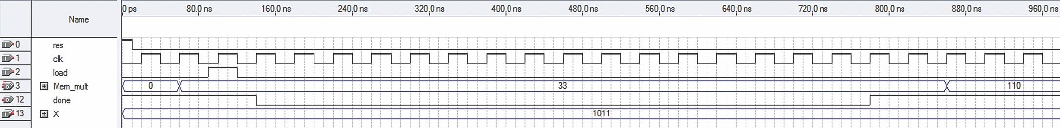 Временные диаграммы умножения 11 на 10. По умолчанию в мегафункцию загружена константа 3. Результат— 110