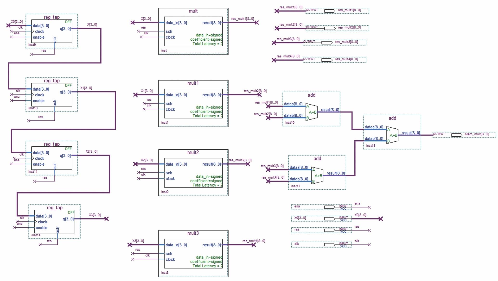 Параллельная реализация КИХ-фильтра на четыре отвода с использованием четырех перемножителей в САПР ПЛИС Quartus II (мегафункция ALTMEMMULT). Линия задержки построена на четырех регистрах, коэффициенты фильтра загружаются из блочной памяти