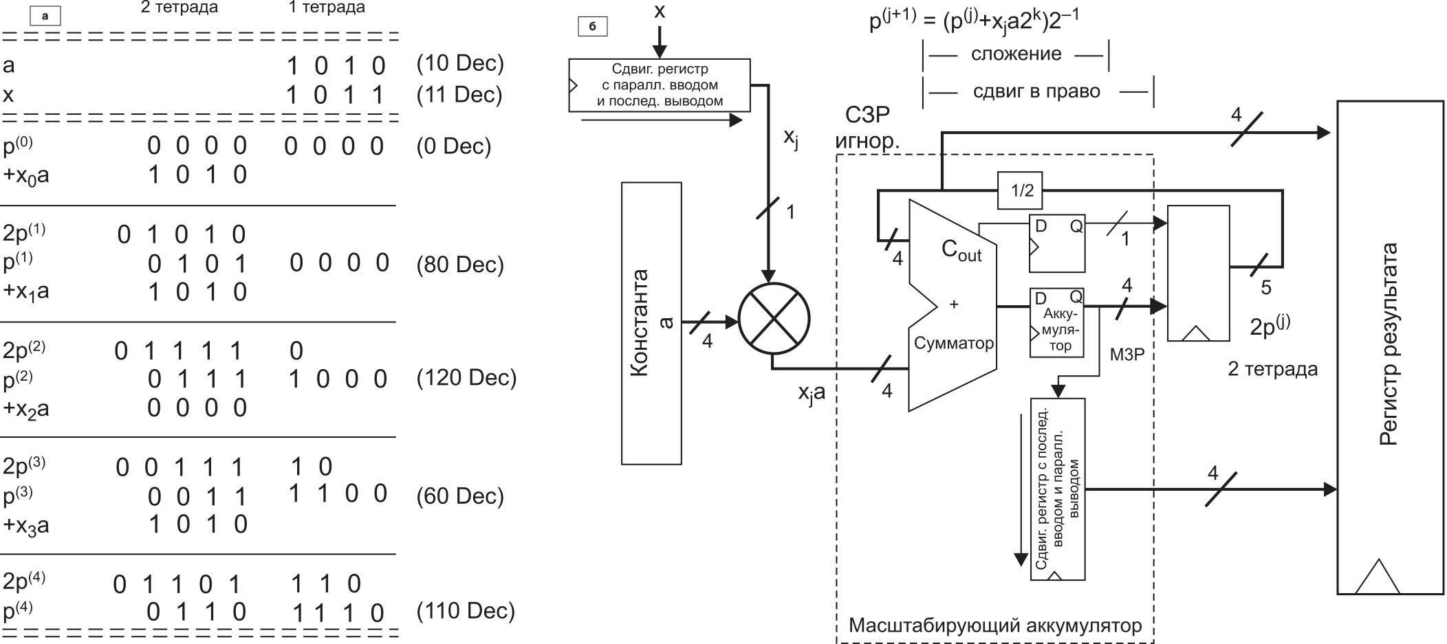 Идея схемы умножения методом правого сдвига с накоплением: а) алгоритм умножения десятичного числа 11 на 10; б) структурная схема метода