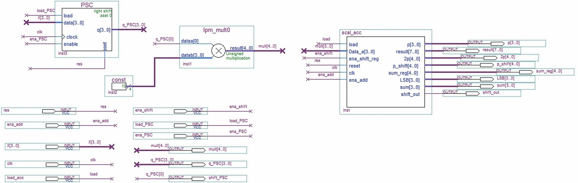 Схема умножения методом правого сдвига с накоплением