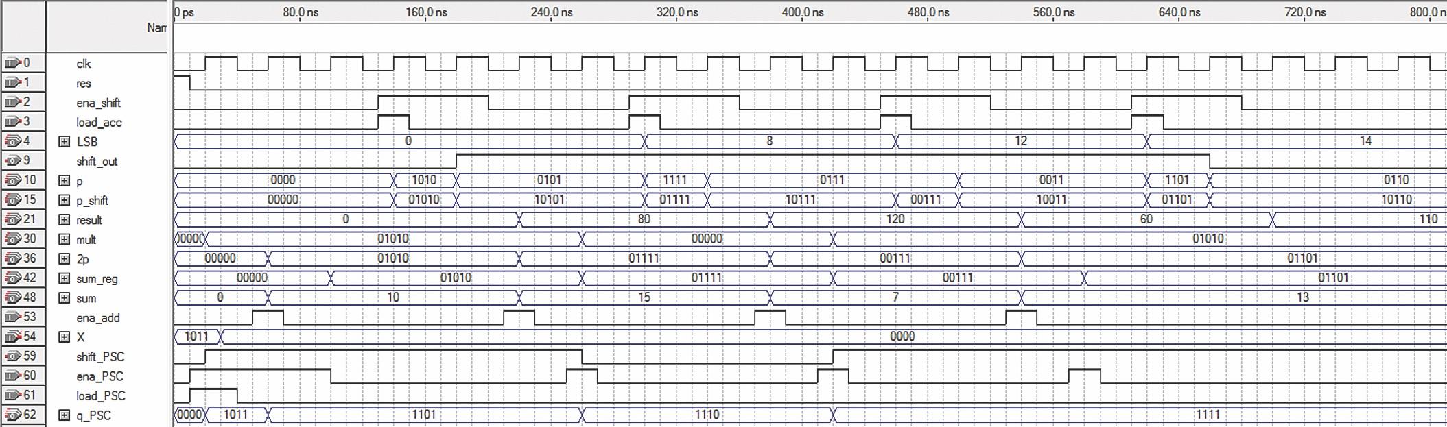 Временные диаграммы умножения числа 11 на 10 методом правого сдвига с накоплением. Результат—110