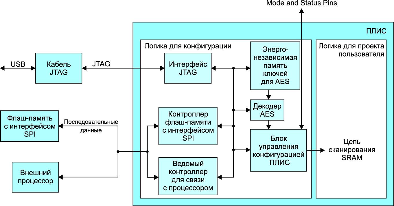 Блок-схема основного блока программирования и конфигурации, включая дополнительную логику, которая реализует средства защиты