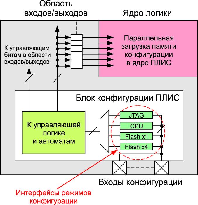 Блок-схема, которая показывает составные части блока конфигурации