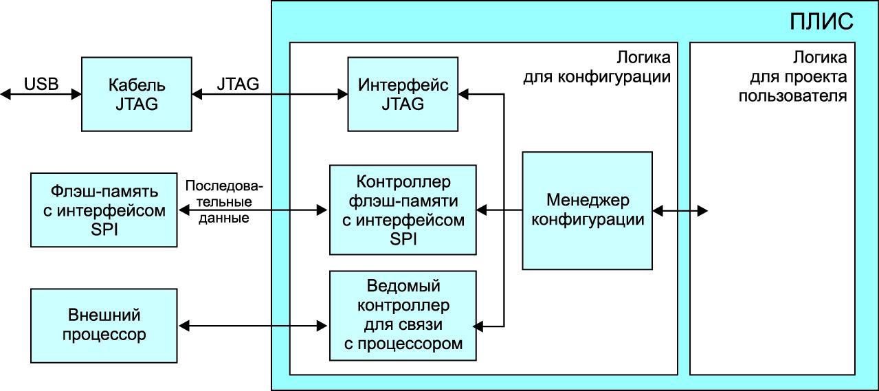 Блок-схема вариантов режимов конфигурации