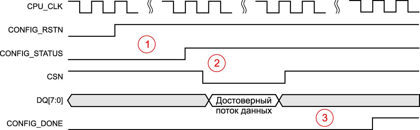 Последовательность событий, тактовых сигналов и состояния управляющего сигнала, необходимых для успешной конфигурации ПЛИС от внешнего процессора