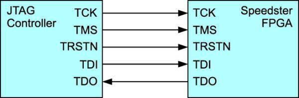 Конфигурация ПЛИС по интерфейсу JTAG