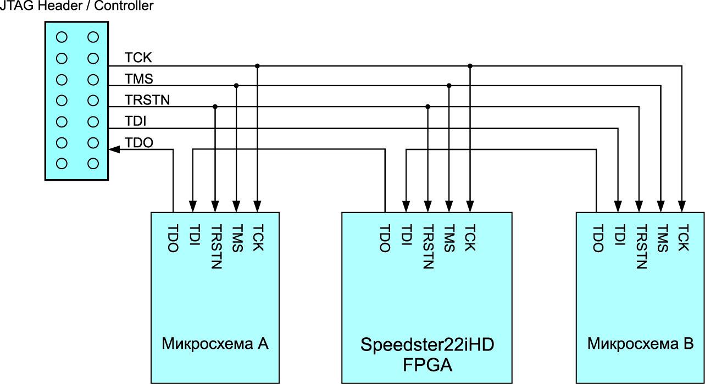 Конфигурация ПЛИС по интерфейсу JTAG, но включенная в цепочку с еще двумя микросхемами