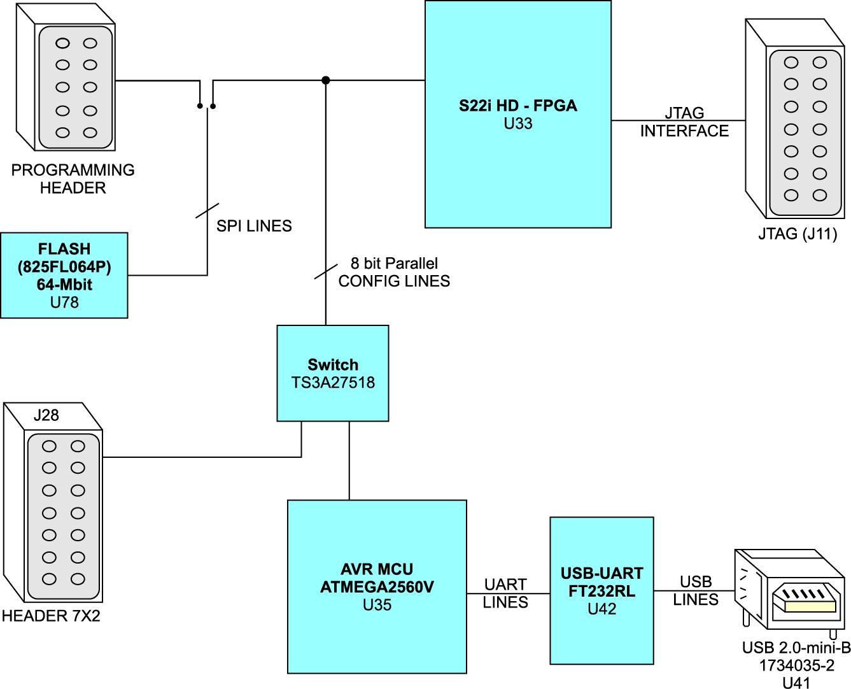 Блок-схема части стартового набора, на которой показаны различные источники получения данных для конфигурации ПЛИС