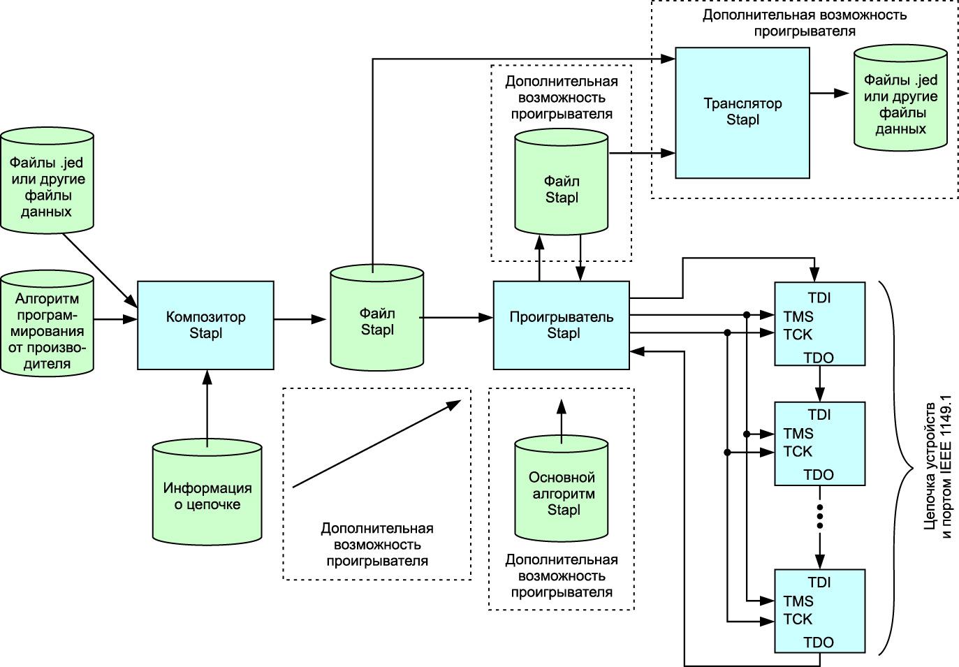 Блок-схема, показывающая взаимосвязь программ «композитор» и «проигрыватель» и их функции