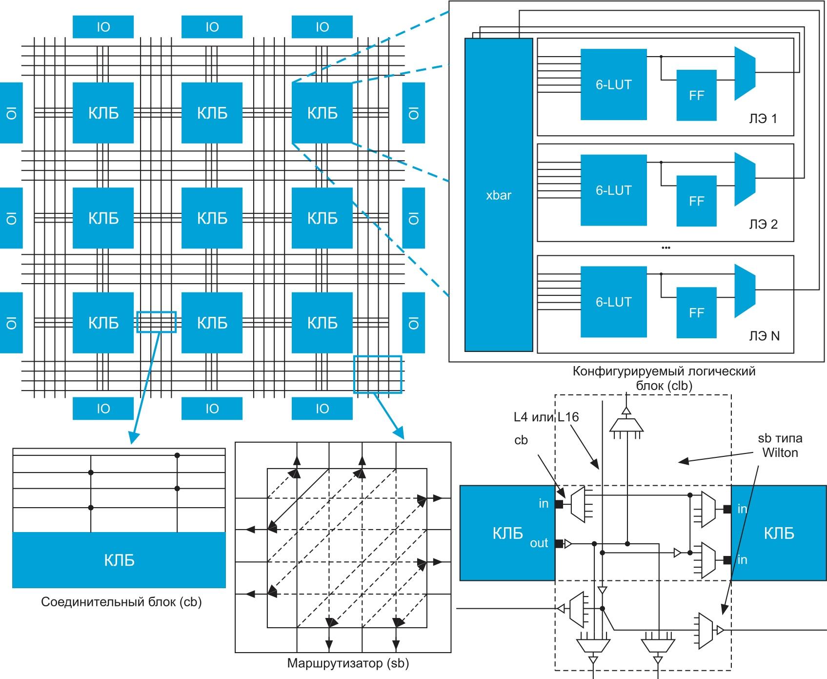 Архитектура академической ПЛИС с одноуровневой структурой межсоединений, используемая в САПР VTR8.0