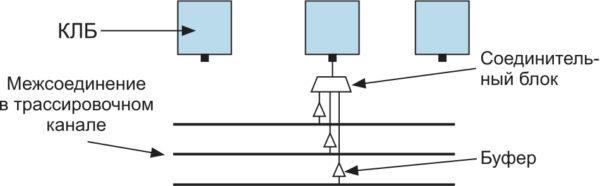 Описание соединительных блоков ПЛИС, подключающих межсоединения из трассировочного канала ко входам кластера