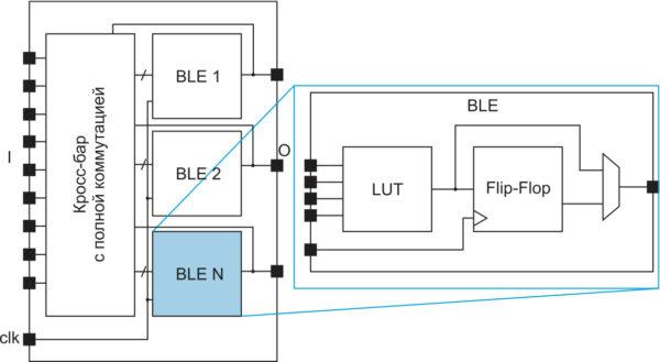 Кросс‐бар с полной коммутацией в кластере из N логических элементов академической ПЛИС